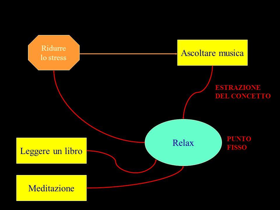 Ascoltare musica Relax Leggere un libro Meditazione Ridurre lo stress