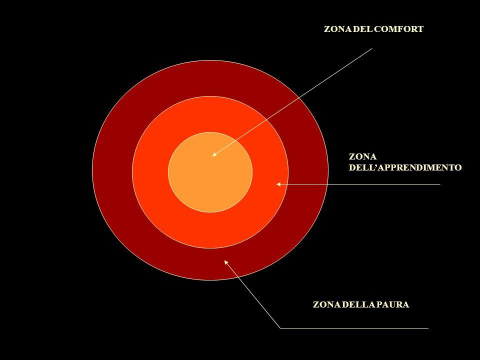 ZONA DEL COMFORT ZONA DELL'APPRENDIMENTO ZONA DELLA PAURA