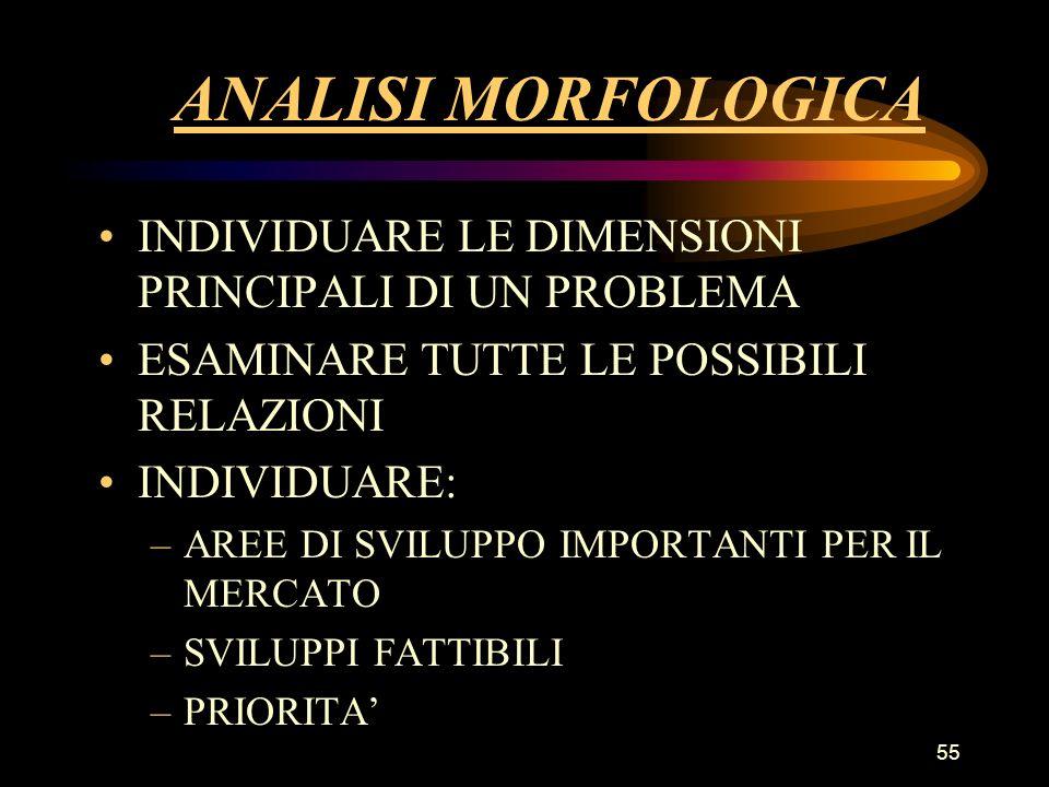ANALISI MORFOLOGICA INDIVIDUARE LE DIMENSIONI PRINCIPALI DI UN PROBLEMA. ESAMINARE TUTTE LE POSSIBILI RELAZIONI.