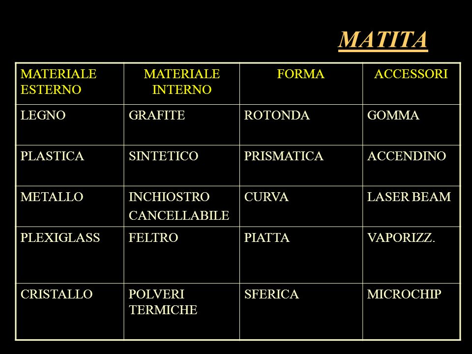 MATITA MATERIALE ESTERNO MATERIALE INTERNO FORMA ACCESSORI LEGNO