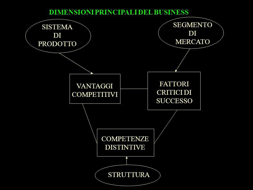 DIMENSIONI PRINCIPALI DEL BUSINESS