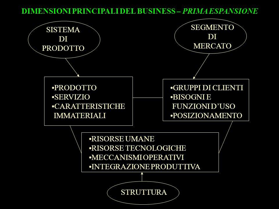 DIMENSIONI PRINCIPALI DEL BUSINESS – PRIMA ESPANSIONE