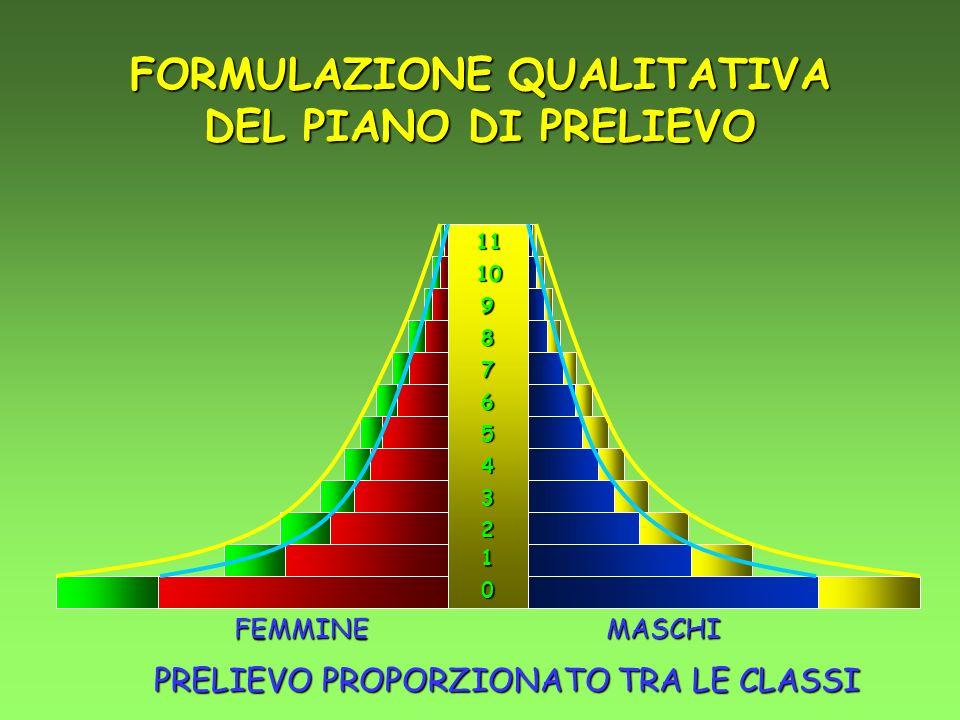 FORMULAZIONE QUALITATIVA DEL PIANO DI PRELIEVO