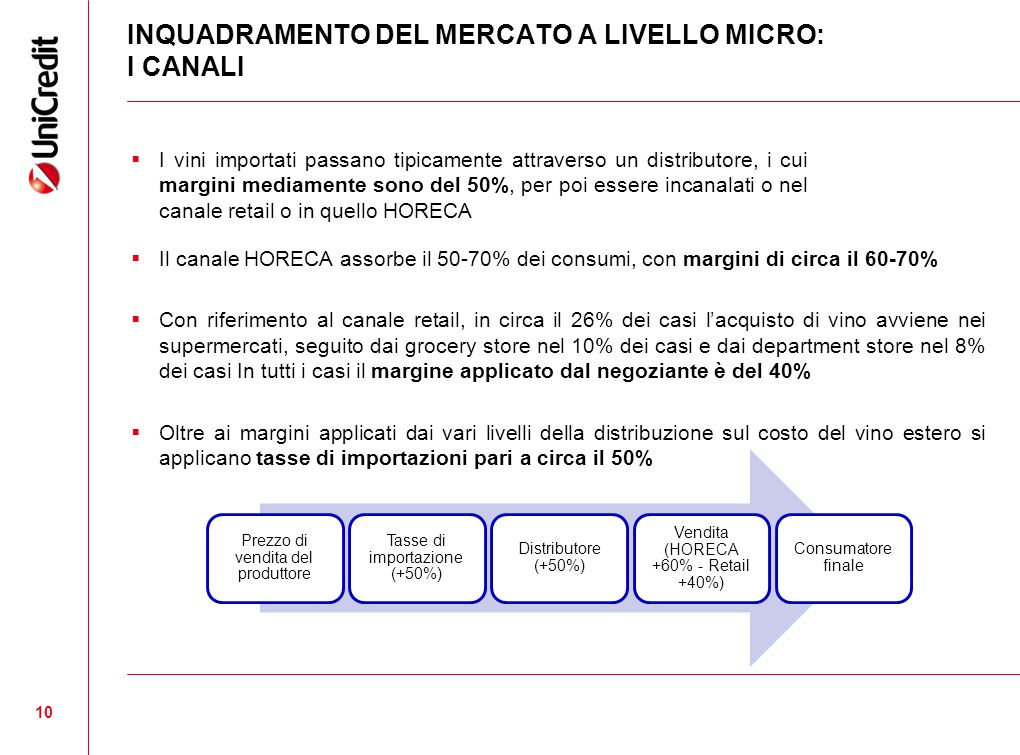 INQUADRAMENTO DEL MERCATO A LIVELLO MICRO: I CANALI