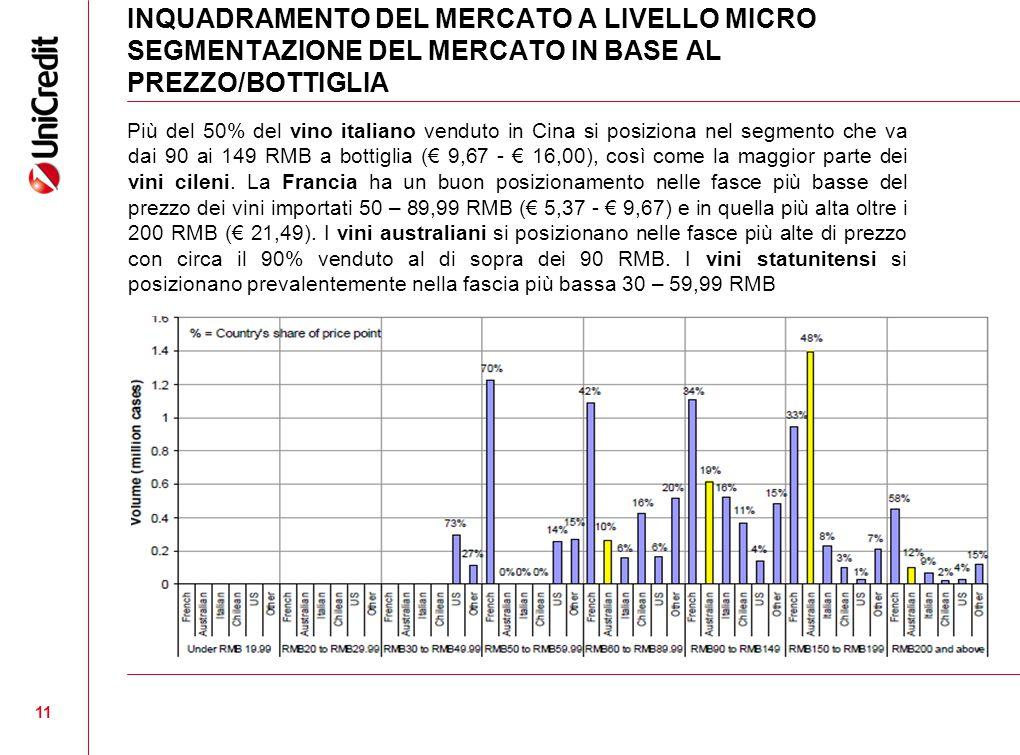 INQUADRAMENTO DEL MERCATO A LIVELLO MICRO SEGMENTAZIONE DEL MERCATO IN BASE AL PREZZO/BOTTIGLIA