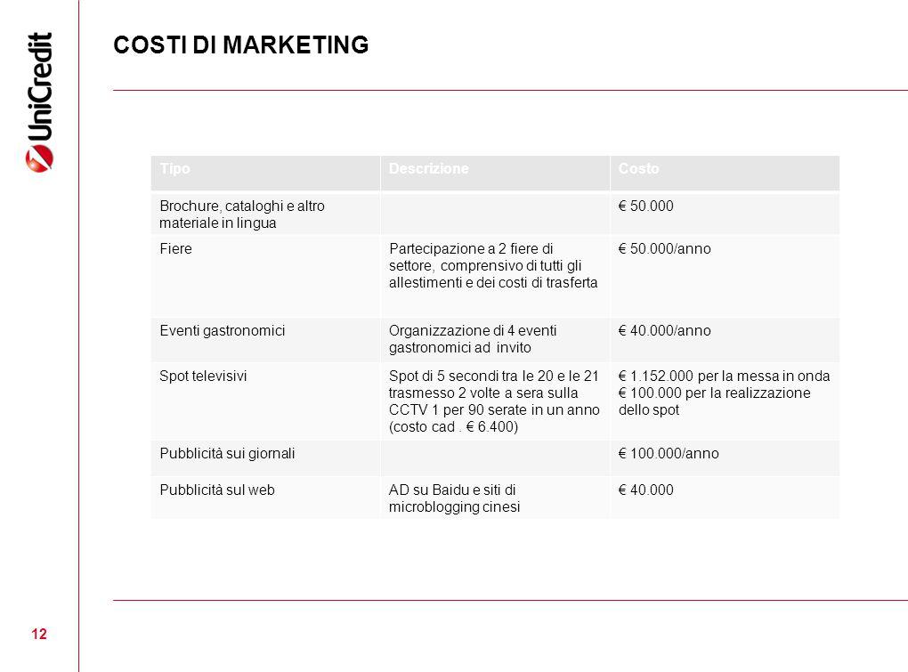 COSTI DI MARKETING Tipo Descrizione Costo