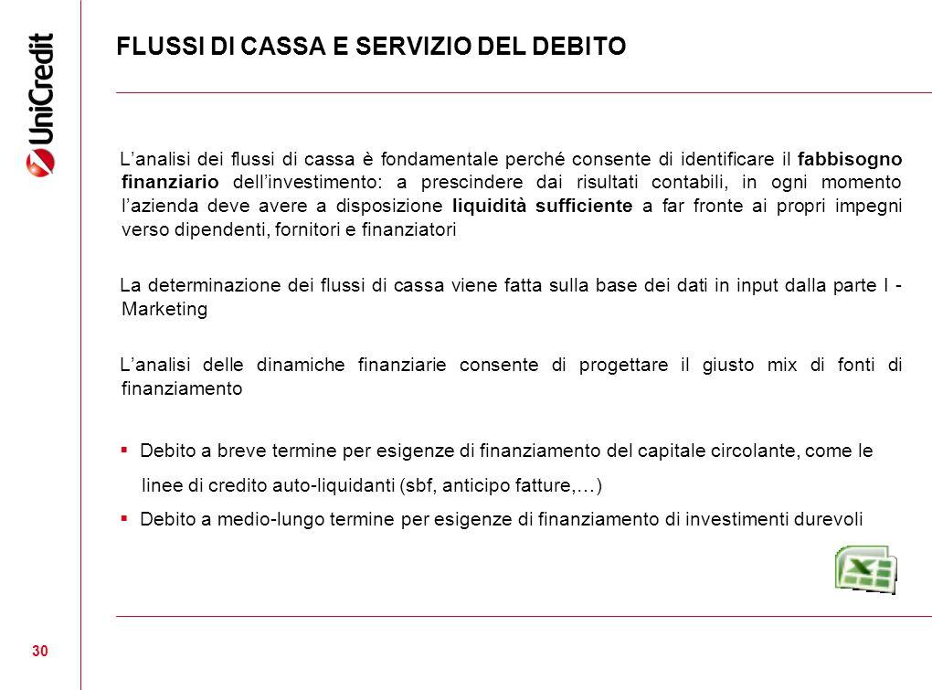 FLUSSI DI CASSA E SERVIZIO DEL DEBITO