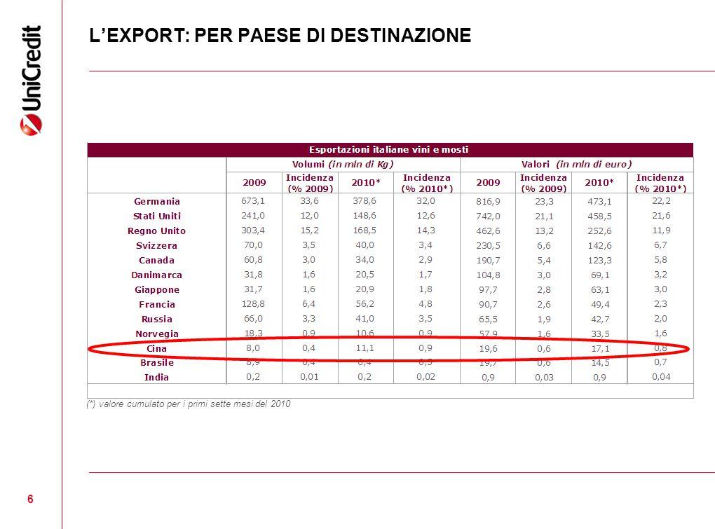 L'EXPORT: PER PAESE DI DESTINAZIONE