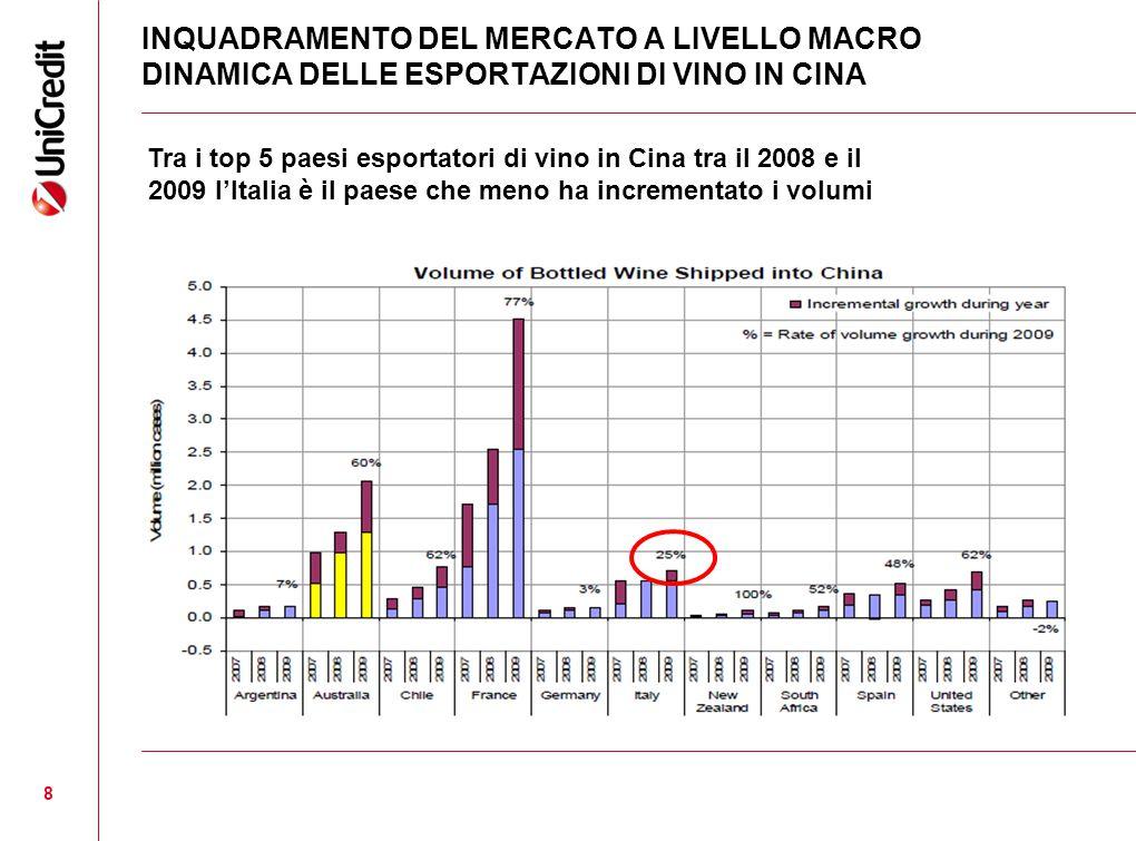 INQUADRAMENTO DEL MERCATO A LIVELLO MACRO DINAMICA DELLE ESPORTAZIONI DI VINO IN CINA