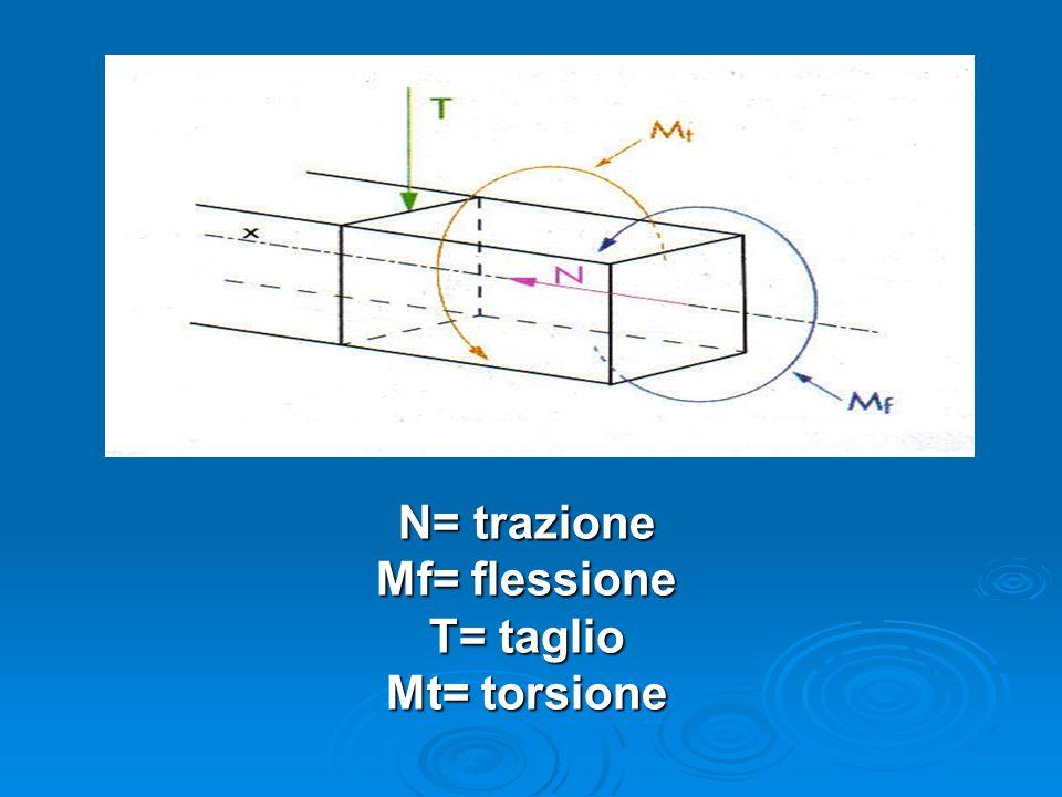 N= trazione Mf= flessione T= taglio Mt= torsione