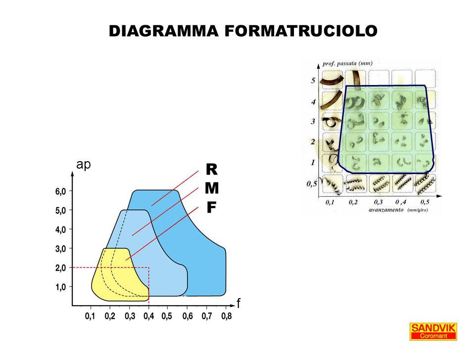 DIAGRAMMA FORMATRUCIOLO