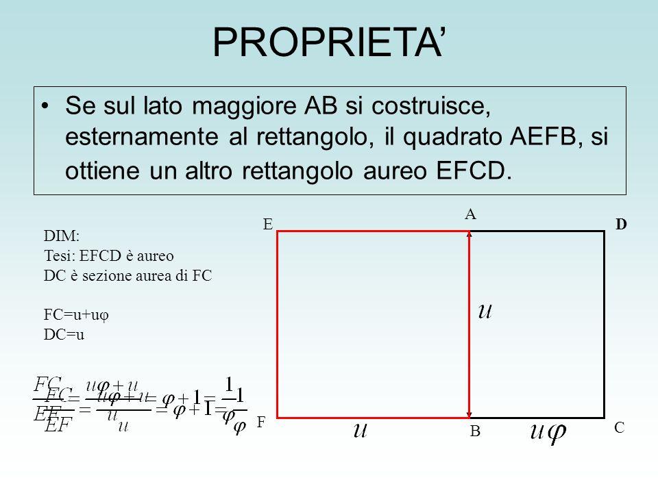 PROPRIETA' Se sul lato maggiore AB si costruisce, esternamente al rettangolo, il quadrato AEFB, si ottiene un altro rettangolo aureo EFCD.