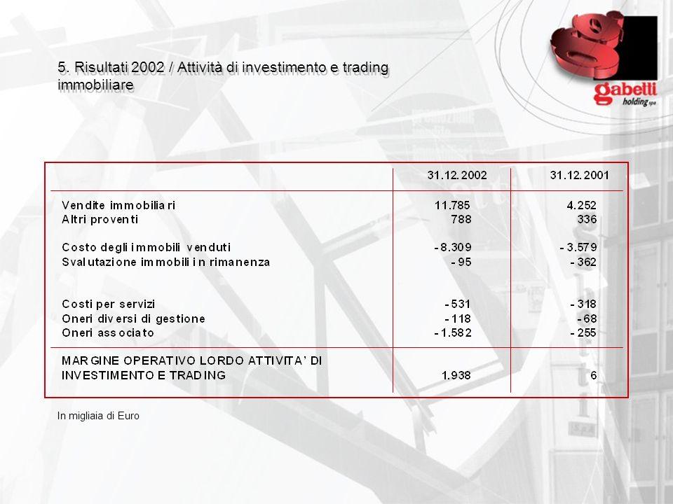 5. Risultati 2002 / Attività di investimento e trading immobiliare