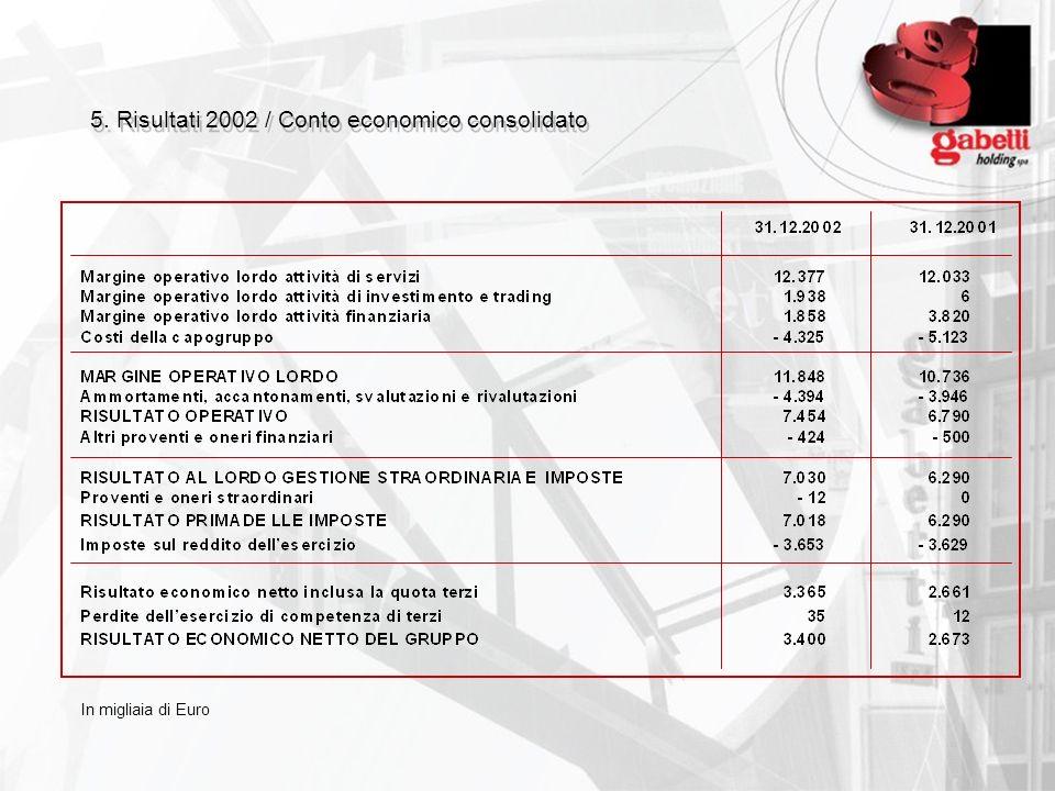 5. Risultati 2002 / Conto economico consolidato