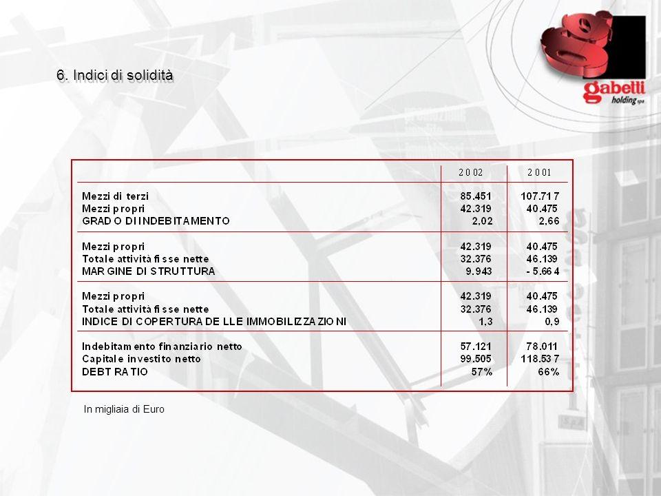 6. Indici di solidità In migliaia di Euro