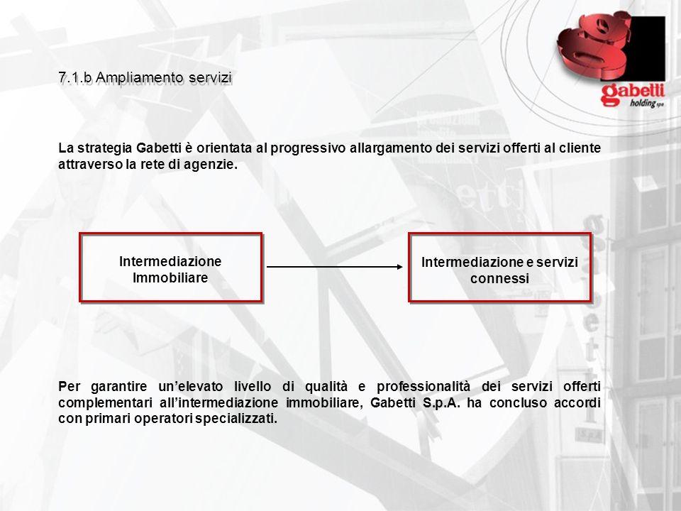 Intermediazione Immobiliare Intermediazione e servizi connessi