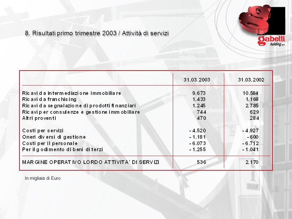 8. Risultati primo trimestre 2003 / Attività di servizi