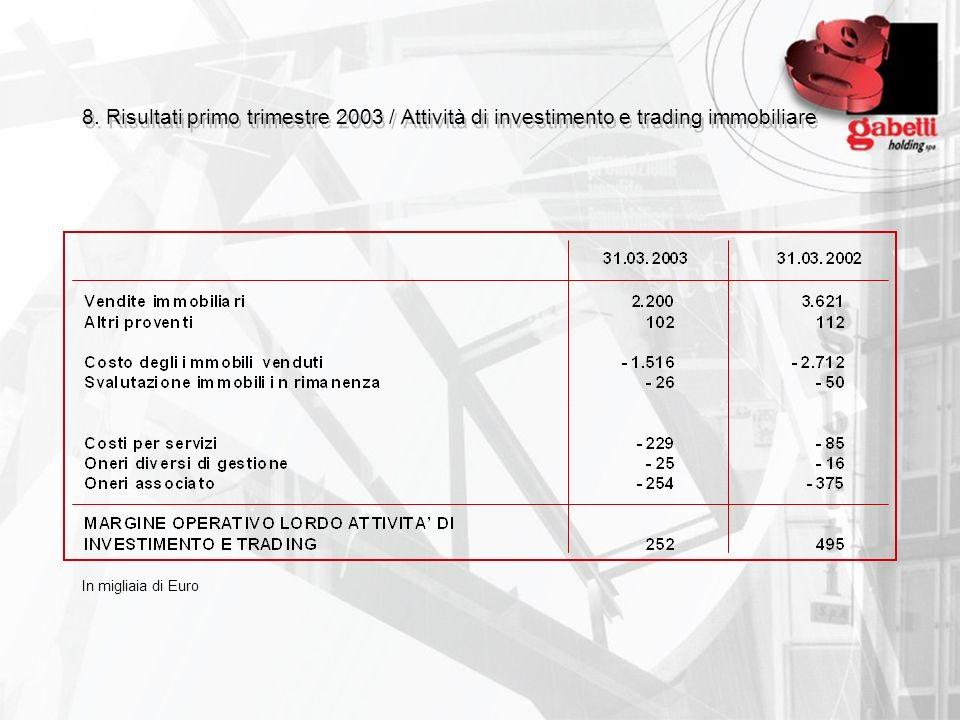8. Risultati primo trimestre 2003 / Attività di investimento e trading immobiliare