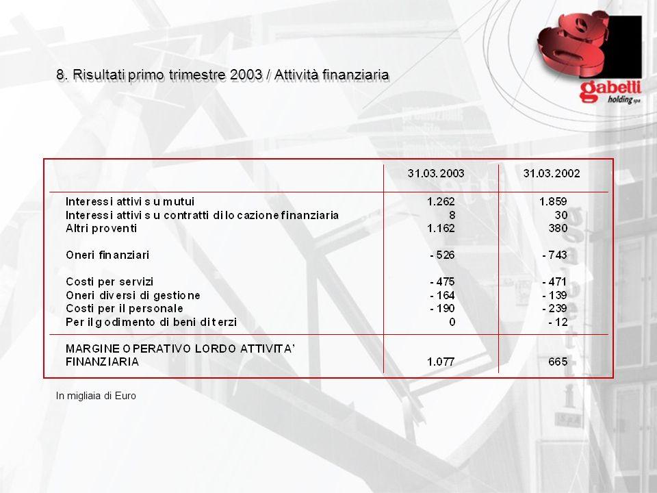 8. Risultati primo trimestre 2003 / Attività finanziaria