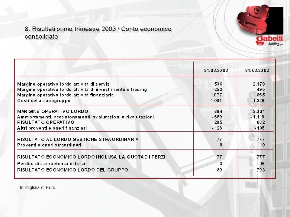 8. Risultati primo trimestre 2003 / Conto economico consolidato