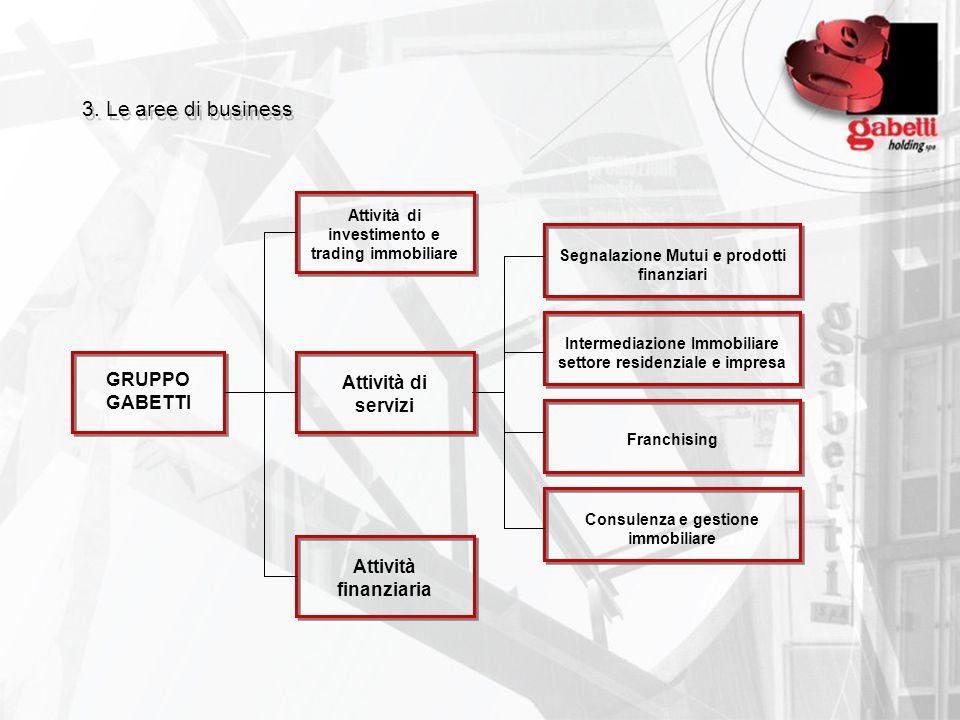 3. Le aree di business GRUPPO GABETTI Attività di servizi