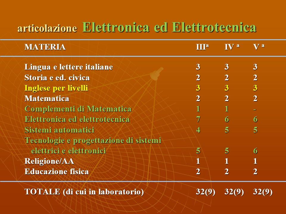 articolazione Elettronica ed Elettrotecnica