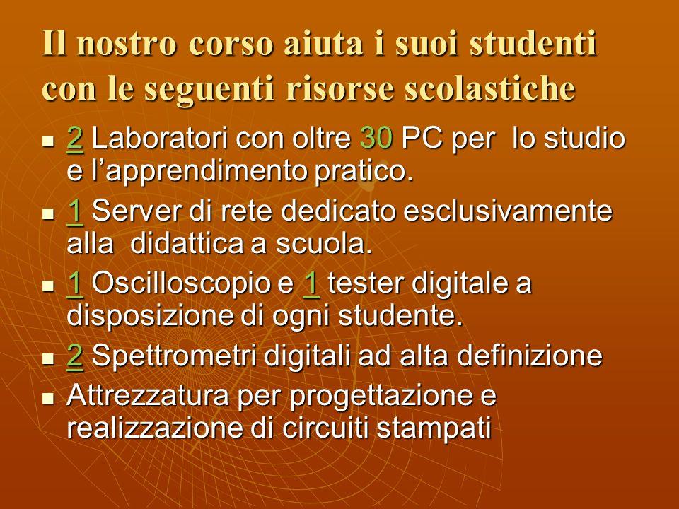 Il nostro corso aiuta i suoi studenti con le seguenti risorse scolastiche