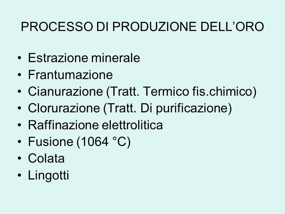 PROCESSO DI PRODUZIONE DELL'ORO