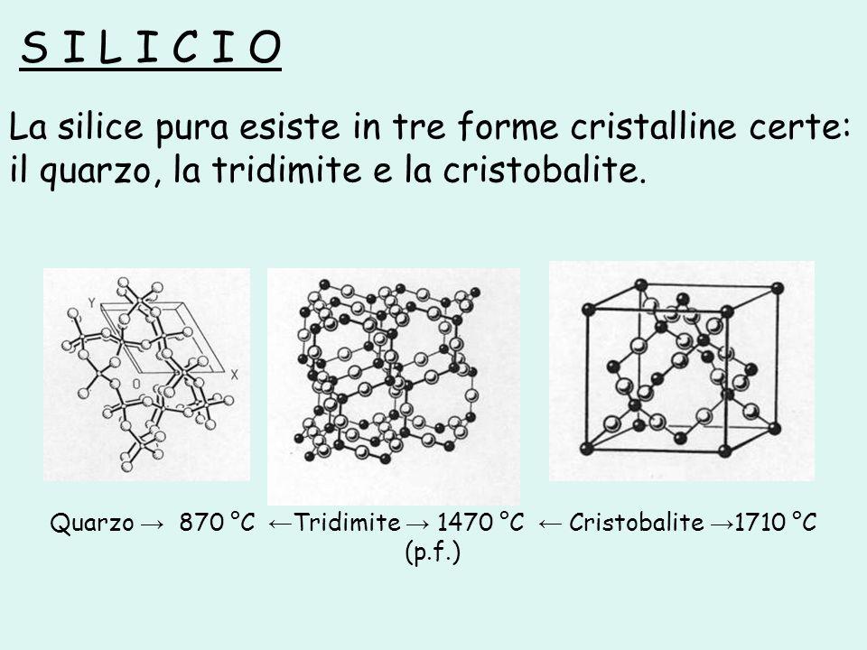 Quarzo → 870 °C ←Tridimite → 1470 °C ← Cristobalite →1710 °C (p.f.)