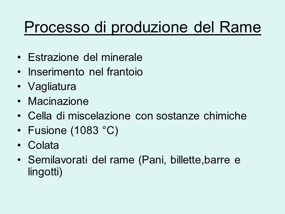 Processo di produzione del Rame