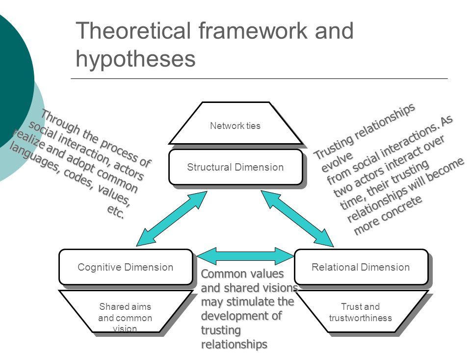 Theoretical framework and hypotheses