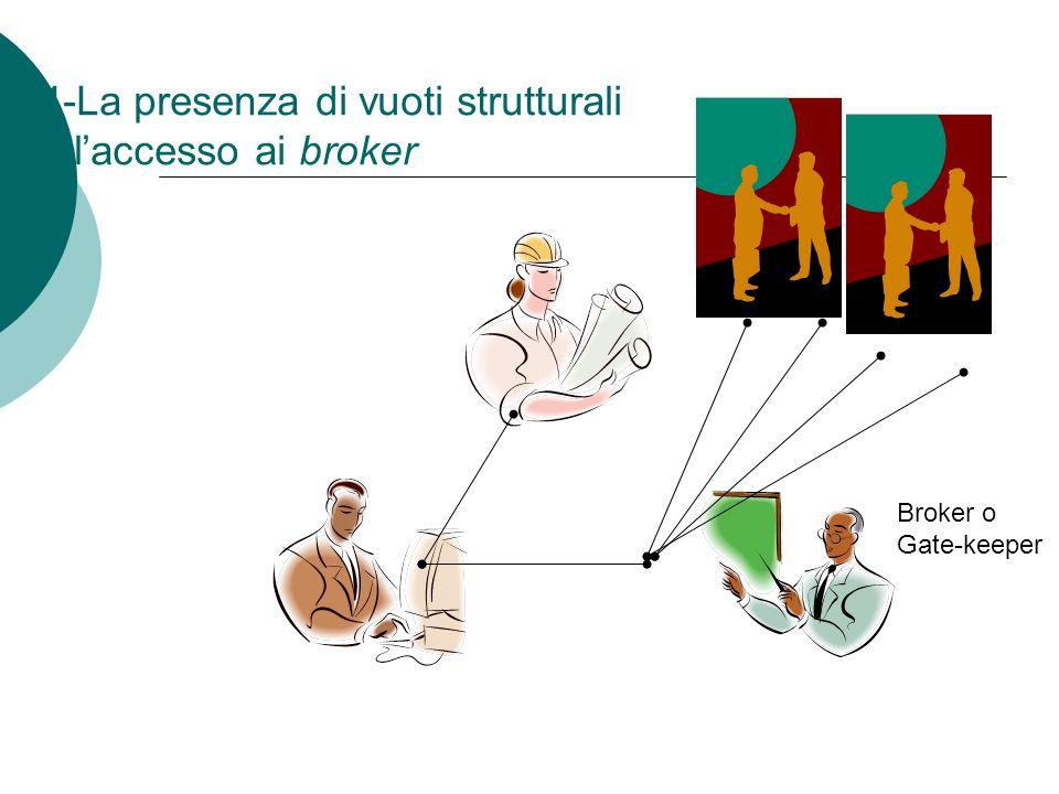 4-La presenza di vuoti strutturali e l'accesso ai broker