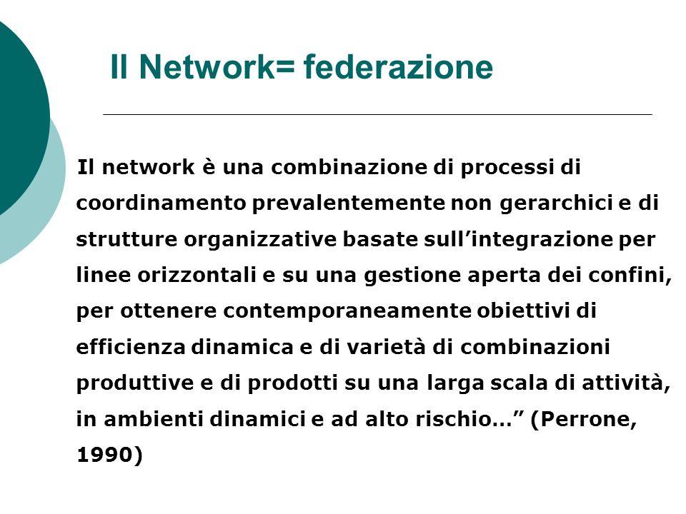 Il Network= federazione