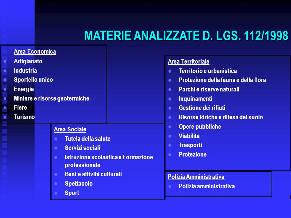 MATERIE ANALIZZATE D. LGS. 112/1998