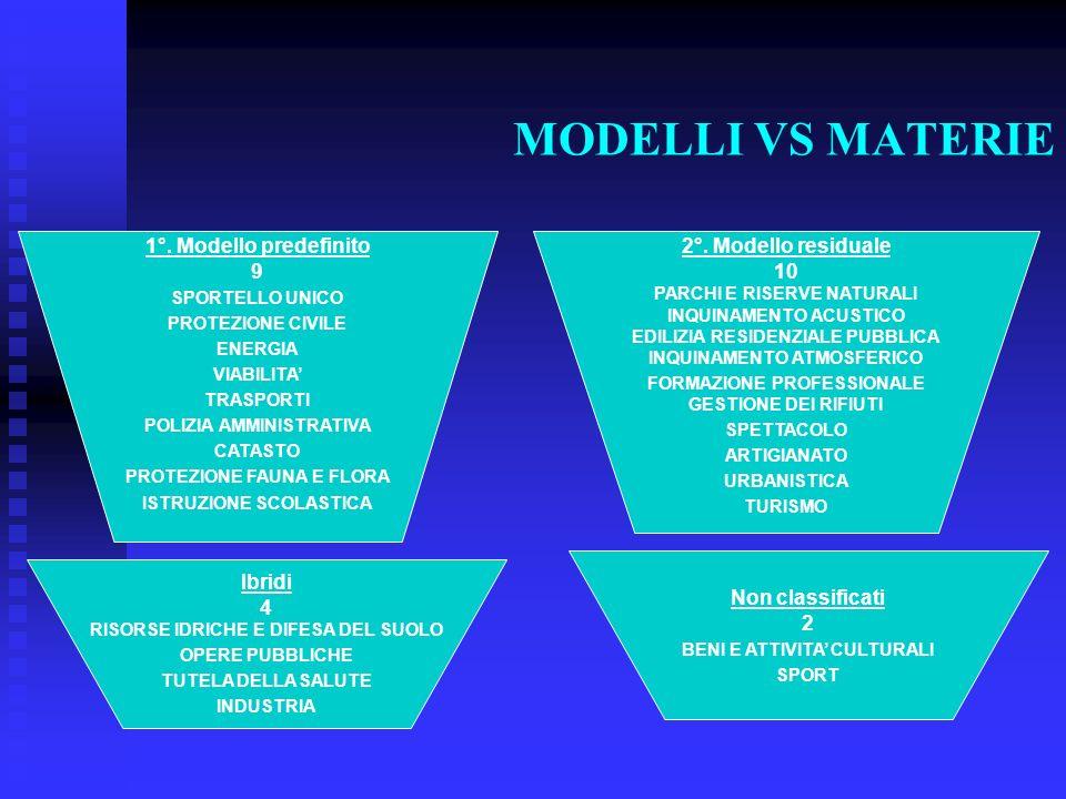 MODELLI VS MATERIE 1°. Modello predefinito 9 2°. Modello residuale 10