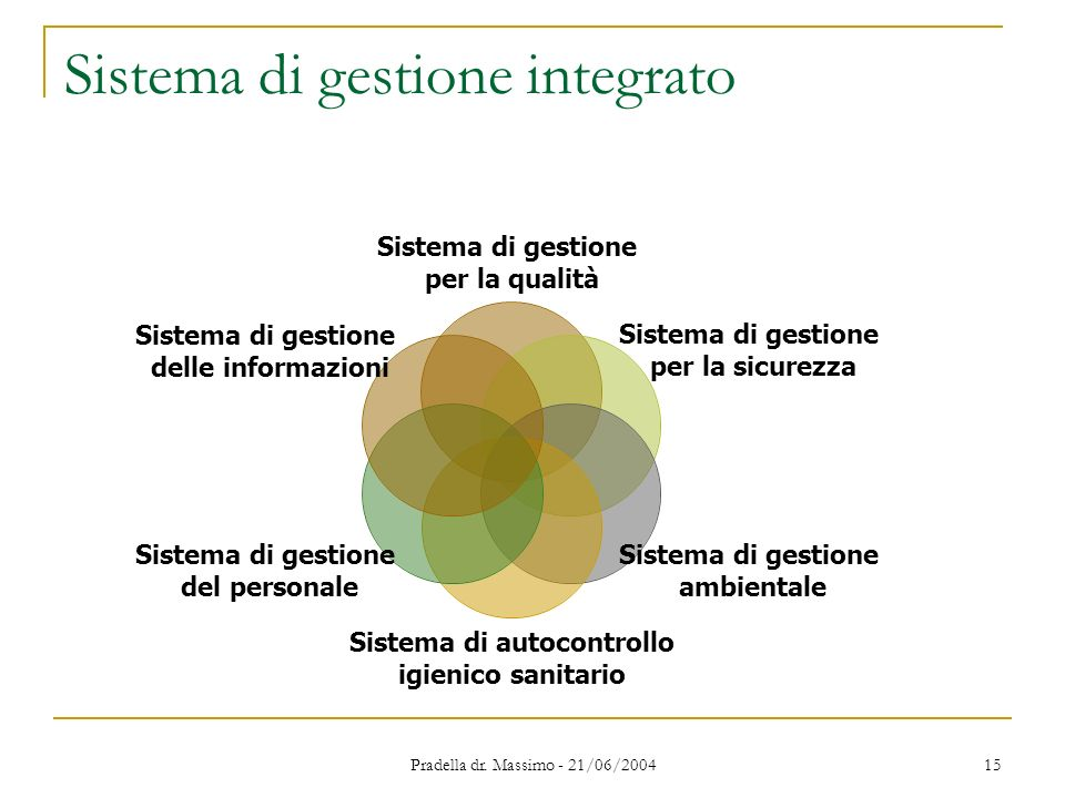 Sistema di gestione integrato