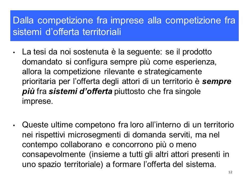 Dalla competizione fra imprese alla competizione fra sistemi d'offerta territoriali