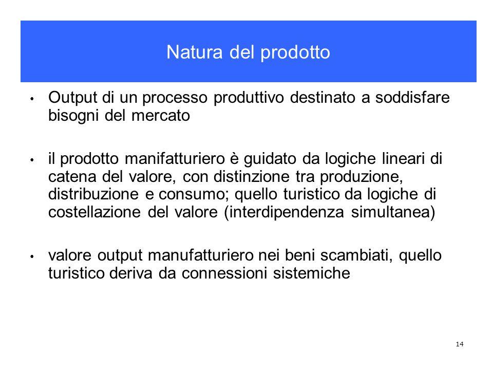Natura del prodotto Output di un processo produttivo destinato a soddisfare bisogni del mercato.