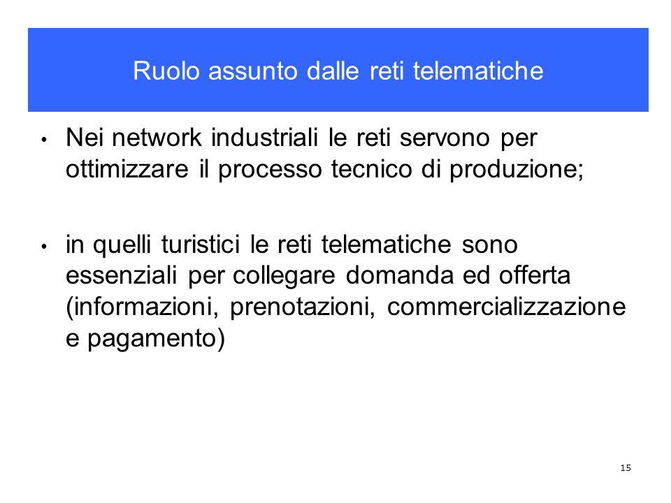 Ruolo assunto dalle reti telematiche