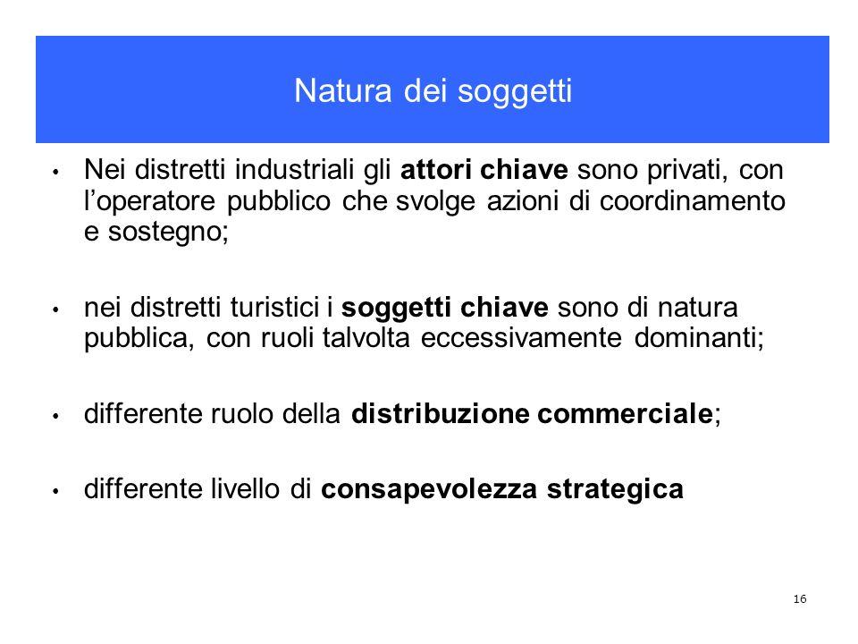 Natura dei soggetti Nei distretti industriali gli attori chiave sono privati, con l'operatore pubblico che svolge azioni di coordinamento e sostegno;