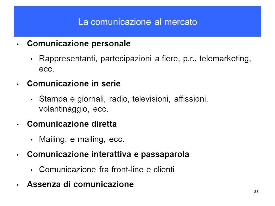 La comunicazione al mercato