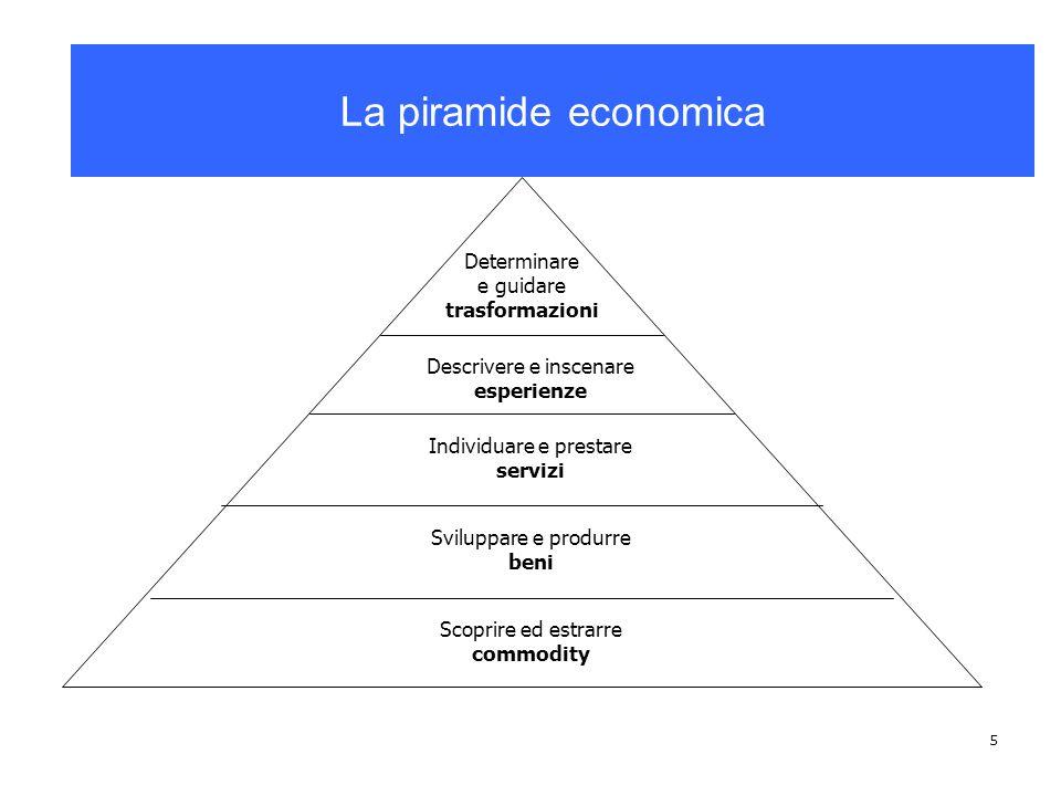 La piramide economica La piramide economica Determinare e guidare