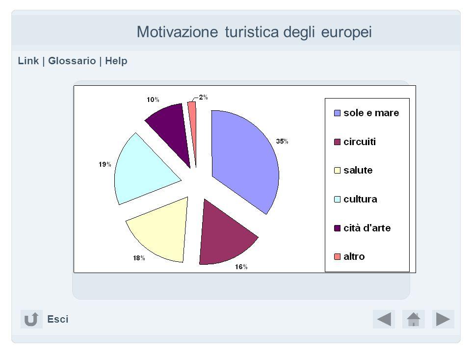 Motivazione turistica degli europei