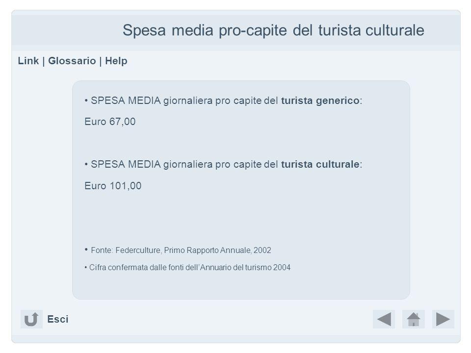 Spesa media pro-capite del turista culturale