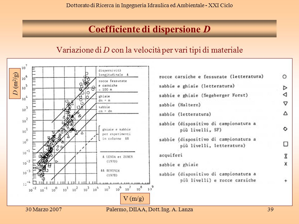 Coefficiente di dispersione D