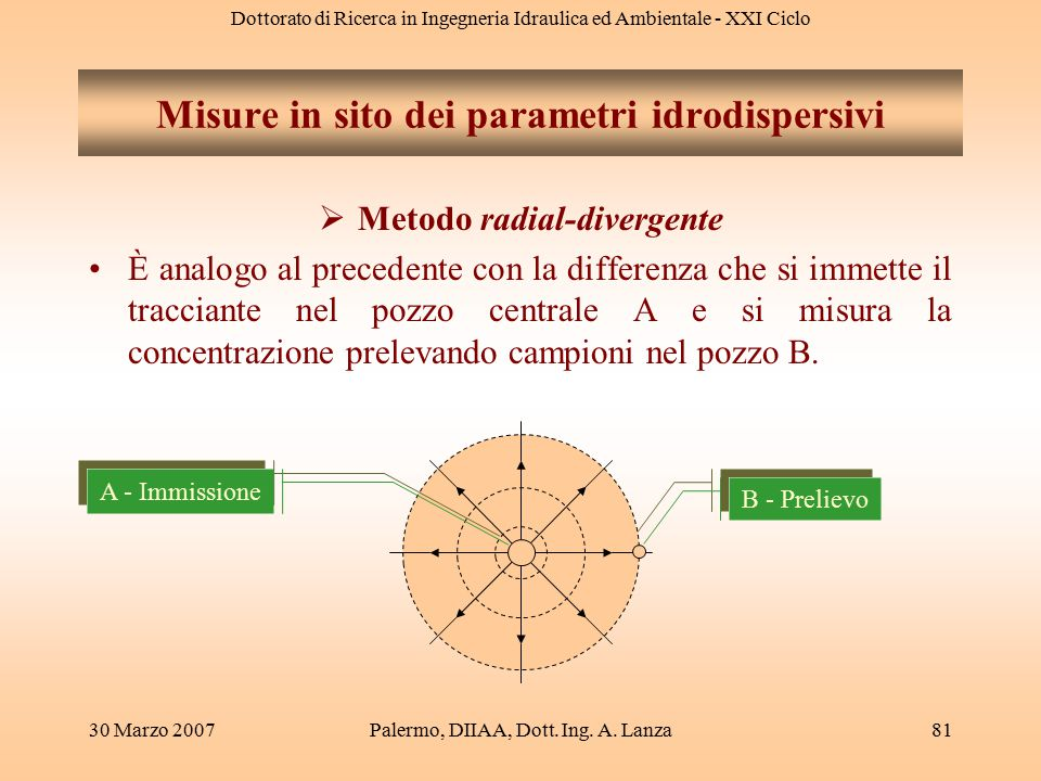 Misure in sito dei parametri idrodispersivi