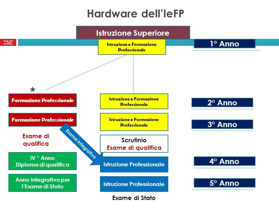 Hardware dell'IeFP Istruzione Superiore 1° Anno 2° Anno 3° Anno