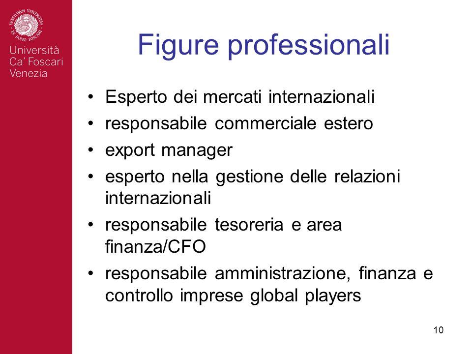Figure professionali Esperto dei mercati internazionali