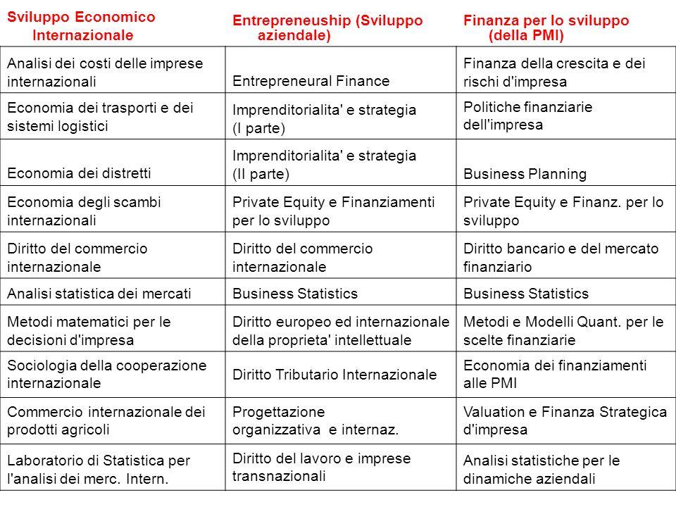 Sviluppo Economico Internazionale