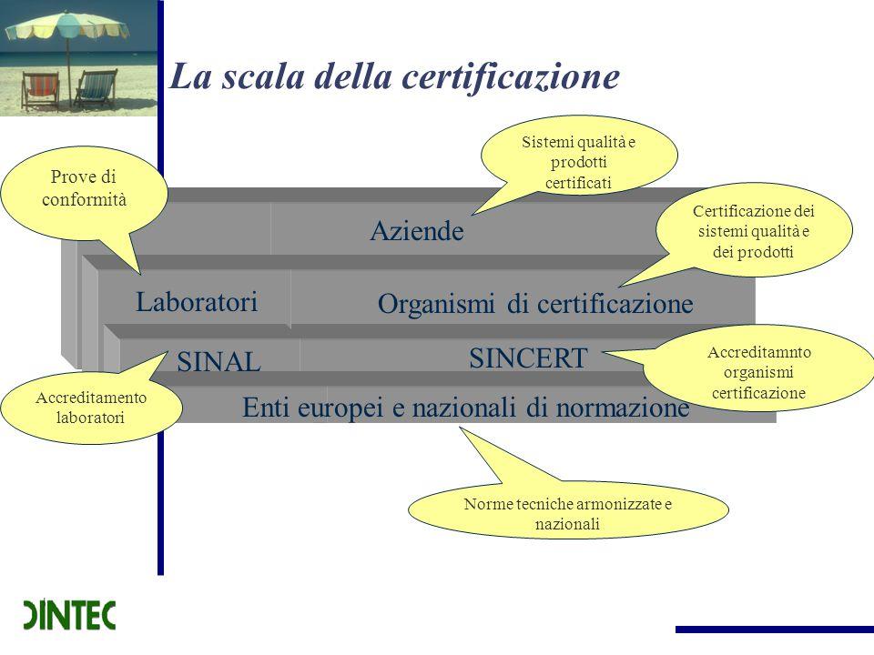 La scala della certificazione